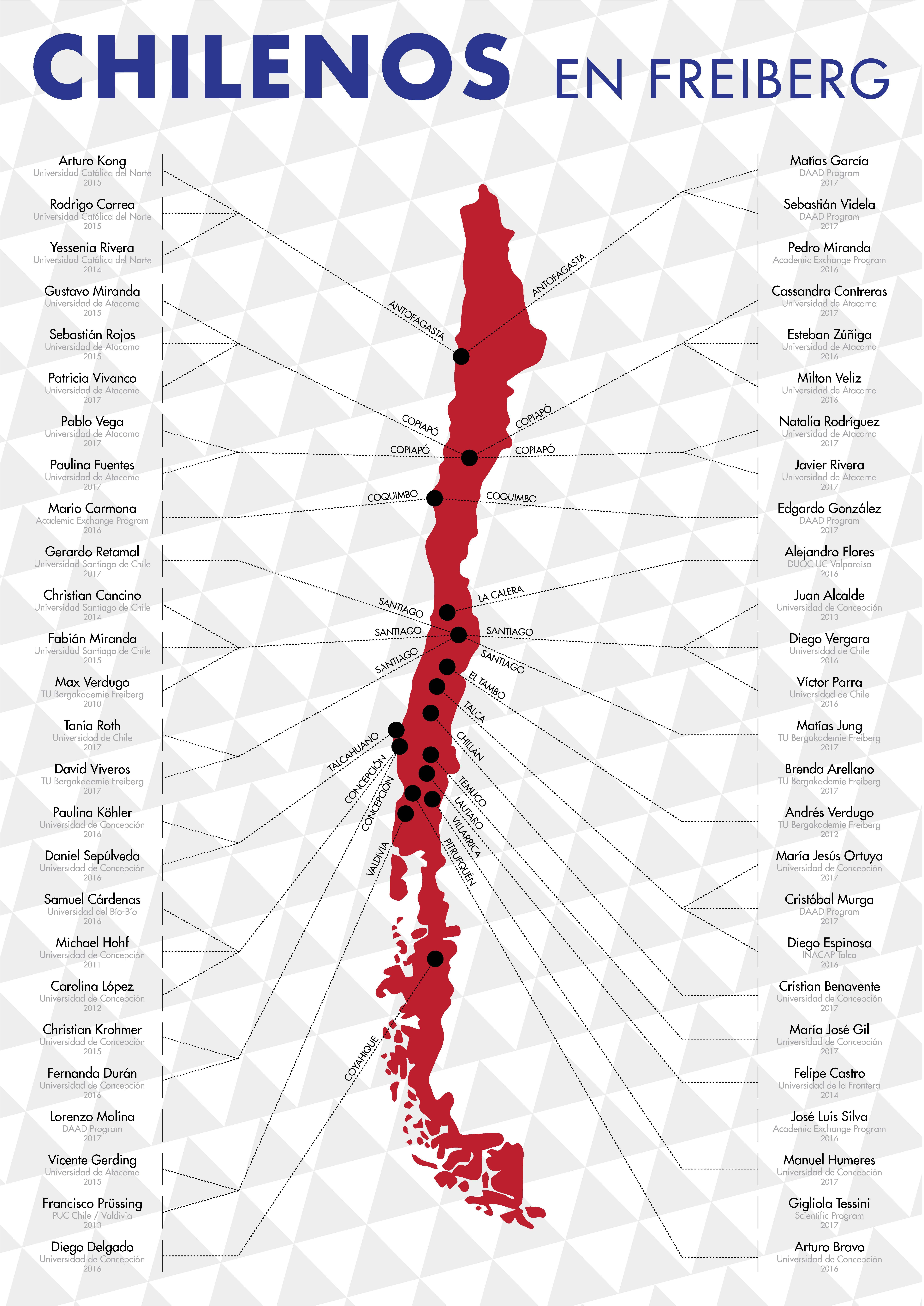 chilenos en FG 2017