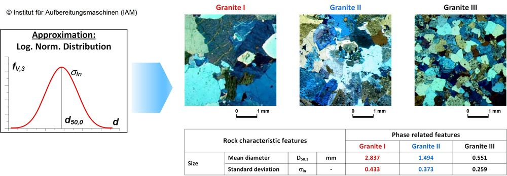 Graphic outlining the microscopic examination of granite using Quantitative Microstructure Analysis (QMA)