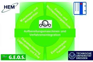 Logo ELIZE-Projekt mit den Verbundpartnern TU Dresden, Haver Engineering GmbH, G.E.O.S. Ingenieurgesellschaft mbH und Thomas Werner Industrielle Elektronik e.K.
