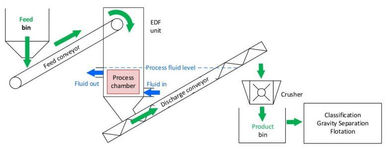 Process flow chart (Conti-E-Pulse Comminution)