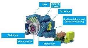 Hauptbaugruppen des Exzenterwalzenbrechers ERC25-25 der Thyssenkrupp Industrial Solutions AG