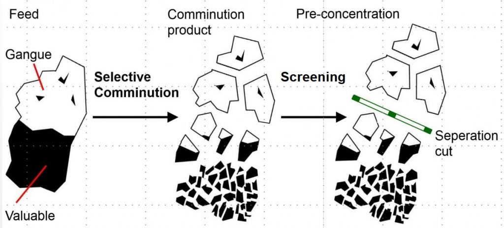 Principle of selective comminution by separating the ore-concentrate from the tailings