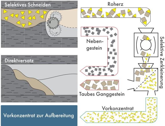 Produktionskette der Gewinnung und Aufbereitung primärer Rohstoffe unter Einsatz der selektiven Zerkleinerung und der Erzeugung von Vorkonzentraten