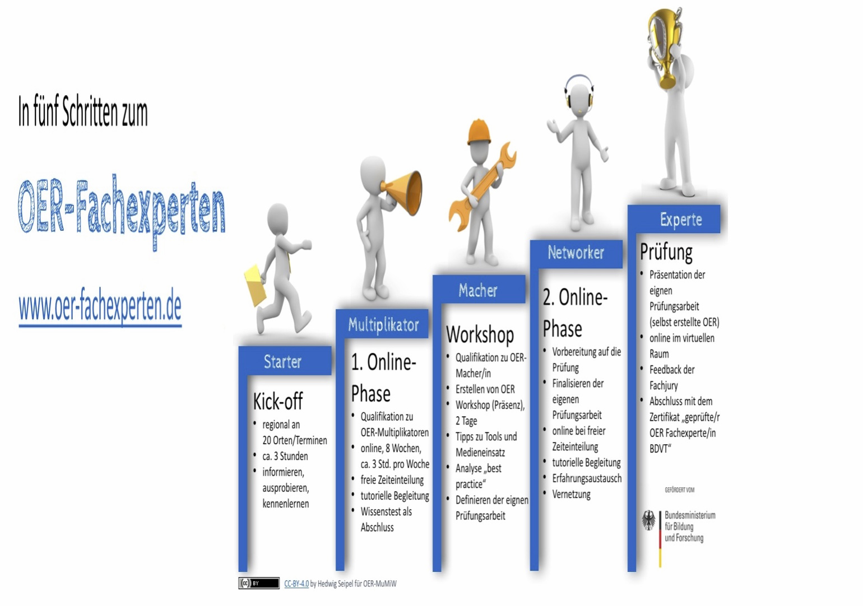 Macher und  Multiplikatoren  in der Weiterbildung