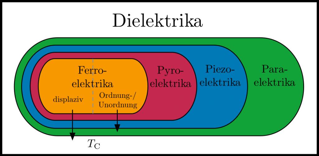 Einteilung der Dielektrika