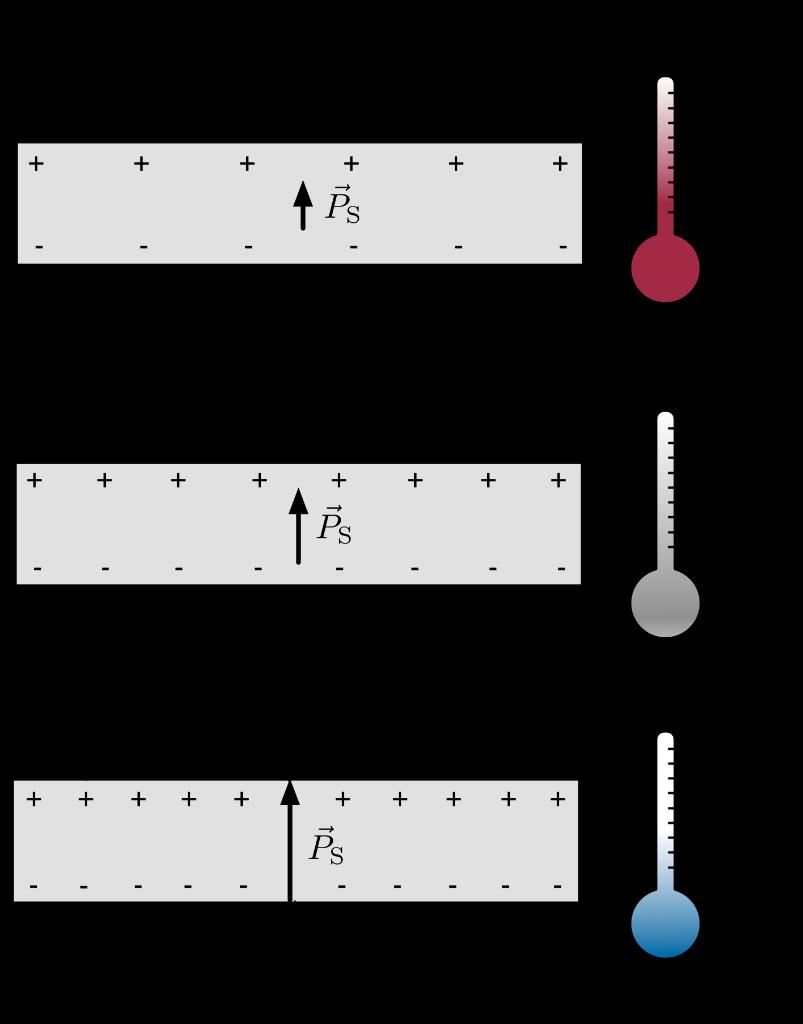 Veranschaulichung des pyroelektrischen Effekts