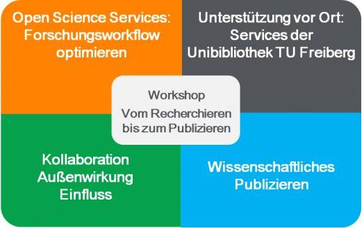 Bild: Workshop - Vom Recherchieren bis zum Publizieren